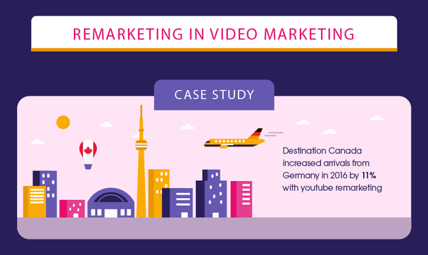 Госорганизация Destination Canada, отвечающая за туристическую отрасль в стране, увеличила приток туристов из Германии в 2016-м на 11% с помощью ремаркетинга в YouTube.