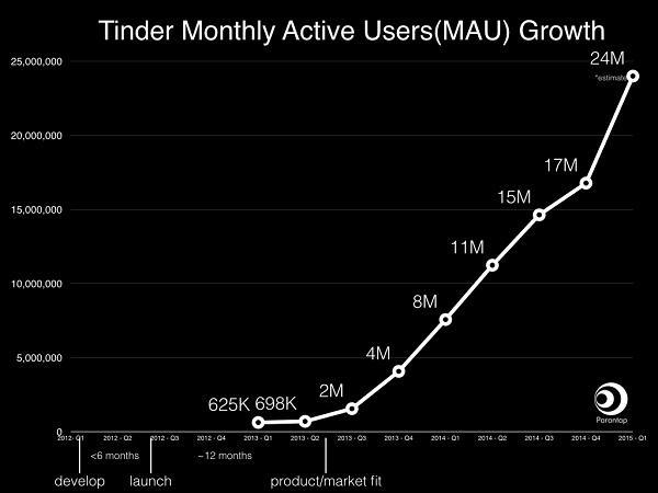 Прирост количества ежемесячных активных пользователей Tinder