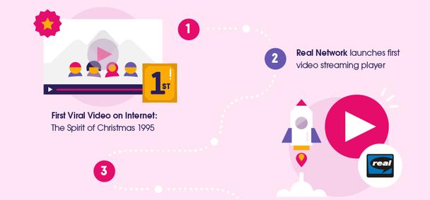1995 год — появление первого вирусного видео в Интернете — «Дух рождества» (The Spirit of Christmas). Real Network запускает первый плеер для потокового видео.