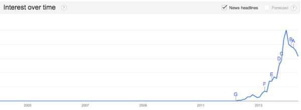 Upworthy — это сайт-агрегатор вирусного контента.