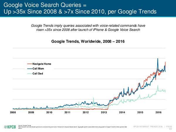 Иллюстрация к статье: Голосовые приложения навсегда изменят интернет-маркетинг?