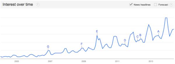 ошеломительный рост популярности бренда сразу после его появления на рынке