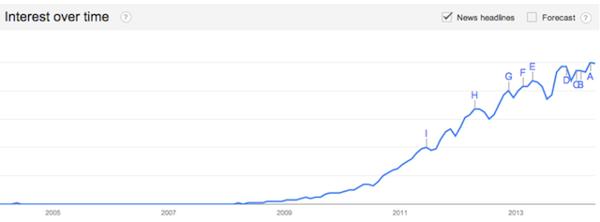 Рост популярности Dropbox с момента появления