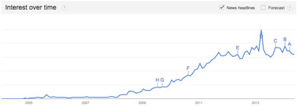 график роста этого сервиса сразу после выхода