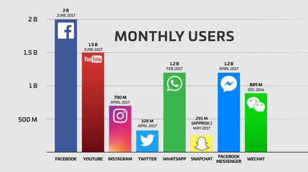 Число ежемесячных пользователей