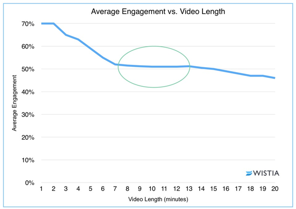 Средняя степень вовлеченности vs. длина видео. Вертикальная ось — средняя вовлеченность. Горизонтальная ось — длина видео (в минутах)