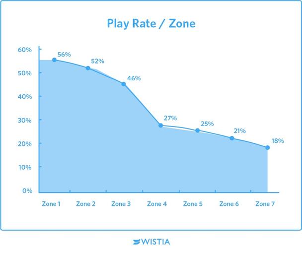 Зависимость показателя проигрываемости видео от зоны размещения