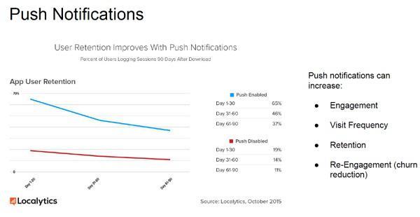 Иллюстрация к статье: Как разработать эффективную систему push-уведомлений?