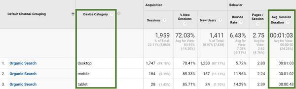 Привлечение клиентов по данным Google Analytics