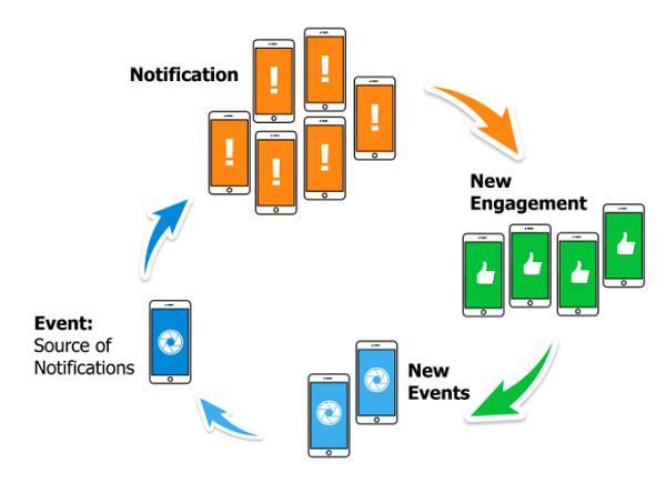 Удачный цикл социальных уведомлений: уведомление — новое вовлечение — новые события — событие как причина для уведомления