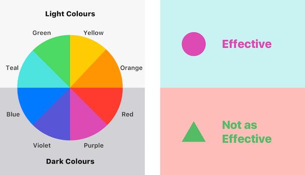 Яркий и темный цвет обеспечат сильный контраст, в то время как два тусклых цвета будут смешиваться