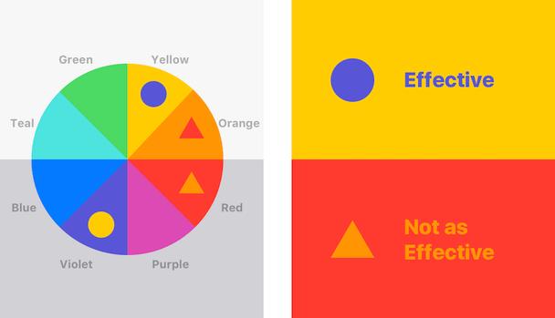 Дополняющие друг друга цвета будут очень эффективными, тогда как смежные цвета в цветовом круге будут контрастировать в меньшей степени