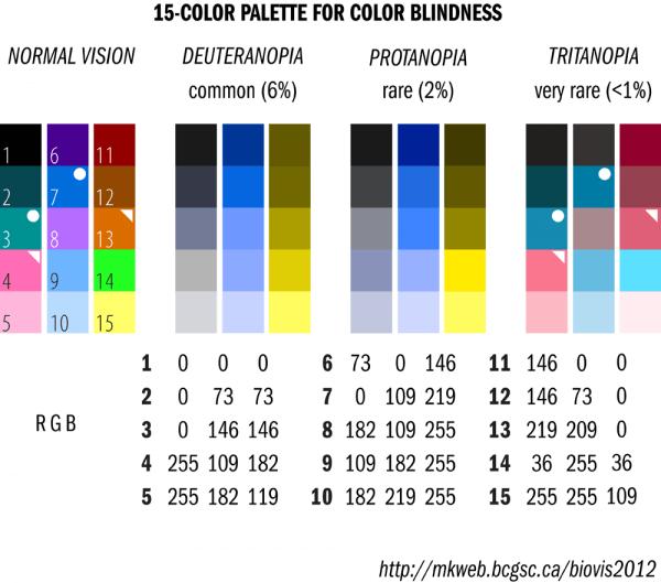 Дальтоники не различают определенные цвета.