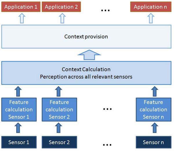 Рисунок 6: на схеме представлена базовая архитектура контекстно-зависимой компьютерной системы.