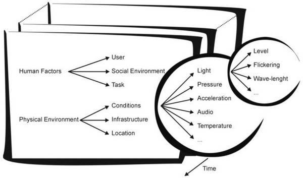Рисунок 10: контекстное пространство объектов, детализирующее свет как одну из особенностей условий физической среды.