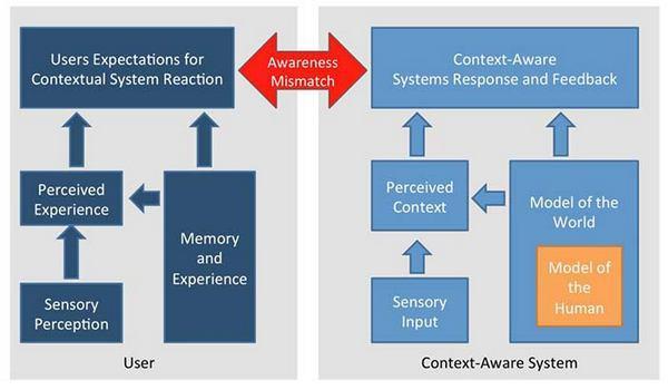 Рисунок 11: представленная здесь модель восприятия пользовательского контекста (User-Context Perception Model, UCPM) выделяет параллельные процессы восприятия, происходящие как со стороны пользователя, так и со стороны системы.