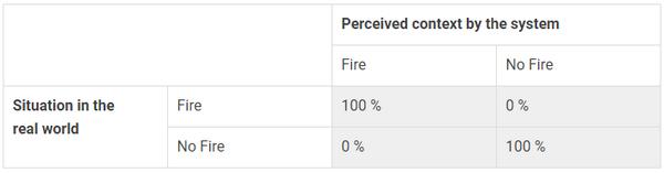 Таблица 5: матрица ошибок для оптимальной пожарной сигнализации.