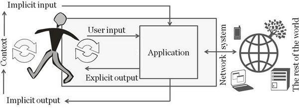 Рисунок 14.15: эта модель объясняет концепцию неявного и явного человеко-компьютерного взаимодействий.