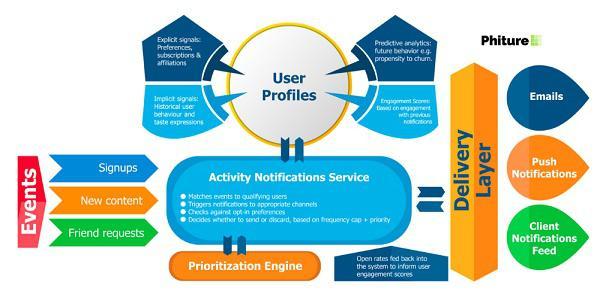 Продуманная система уведомлений приспосабливается к взаимодействию пользователей с предыдущими сообщениями и истории их поведения, чтобы оценивать релевантность оповещения еще до его отправки