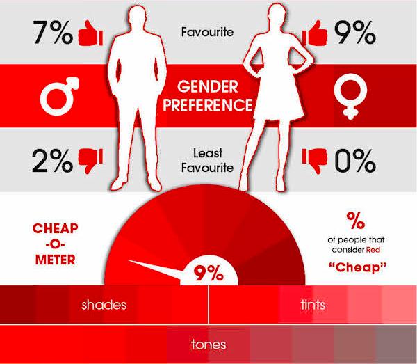 Дешевым цветом красный назвали лишь 9% опрошенных.