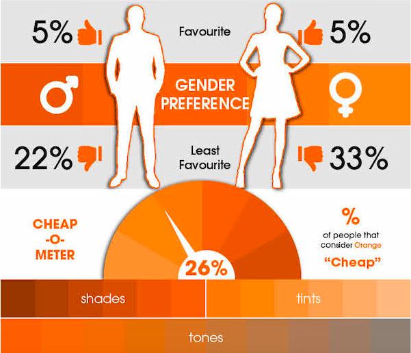 5% женщин и мужчин отметили положительно этот цвет. 22% мужчин и 33% женщин не выбирают оранжевый и целых 26% считают его «бедным».