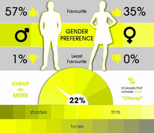 57% опрошенных мужчин сказали, что желтый их любимый цвет, и всего 1% — наоборот. 35% женщин отмечают желтый как любимый цвет, и 0% относятся к нему отрицательно.