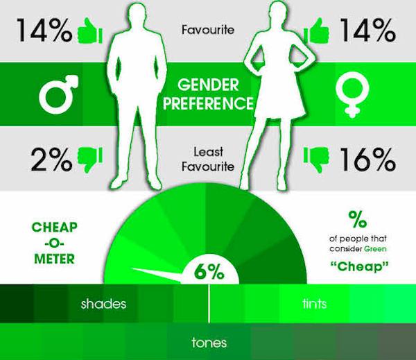 14% мужчин и столько же женщин выбирают зеленый как свой любимый цвет. 2% мужчин его не любят и такие же эмоции испытывают целых 16% женщин. 6% опрошенных считают цвет «дешевым».