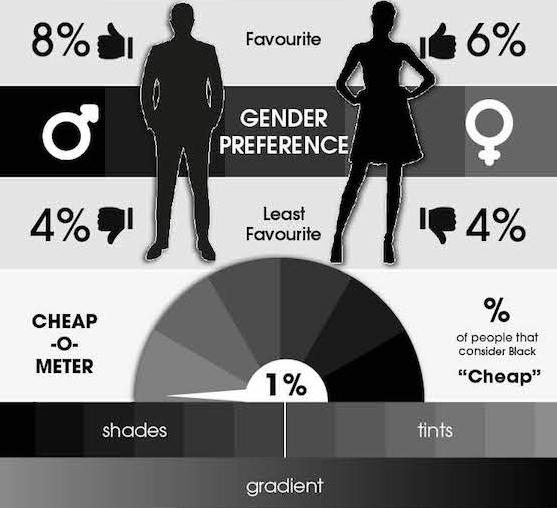 8% мужчин и 6% женщин выбирают черный, как любимый цвет. 4% и тех, и других не выбирают его для себя. И всего лишь 1% считают его «бедным». Это самый минимальный процент среди опрошенных по этому критерию (кроме синего).