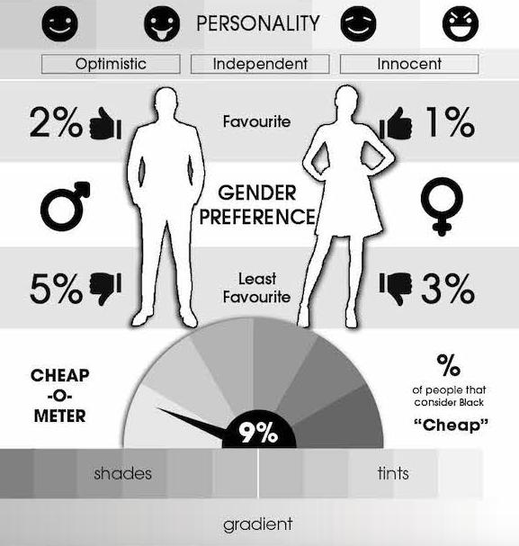 2% женщин и 1% мужчин назвали белый и серебристый любимыми цветами. 5% и 3% соответственно имеют противоположное мнение. 9% считают его «бедным» цветом.