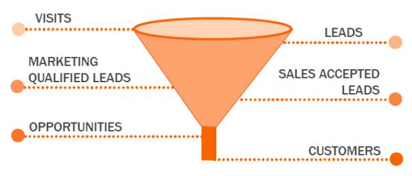 Этапы воронки: посетители > лиды > маркетинговые лиды > потенциальные клиенты, подтвержденные отделом продаж > потенциальные клиенты > покупатели