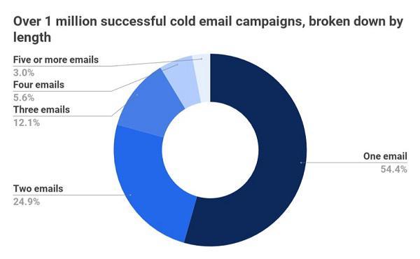 Процент положительных откликов, получаемых после каждого письма вашей рассылки
