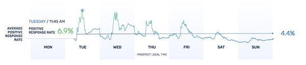 Средний коэффициент положительного отклика в течение недели
