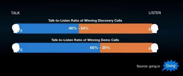 К сожалению, talk-to-listen-коэффициент неудачных демонстраций почти такой же — 66:34.