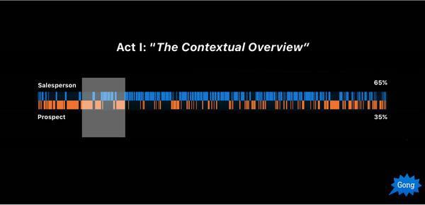 Стадия 1: контекстуальный обзор