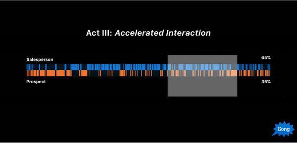 Стадия 3: ускоренное взаимодействие