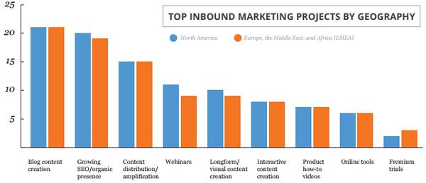 Список популярности проектов входящего маркетинга в соответствии с географическим положением