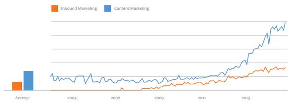 Поисковые тренды Google: оранжевым цветом обозначено среднее количество запросов по ключевым словам «входящий маркетинг», голубым — по термину «контент-маркетинг».
