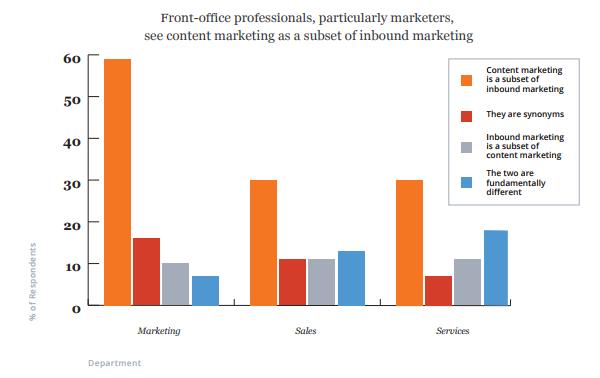 Процентная доля маркетологов, воспринимающих контент-маркетинг как подмножество входящего маркетинга