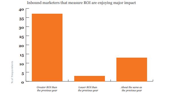 Входящие маркетологи, измеряющие ROI, оказывают значительное влияние на рост рентабельности