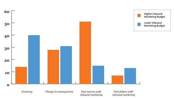 Факторы, оказывающие влияние на изменение бюджетирования входящего маркетинга