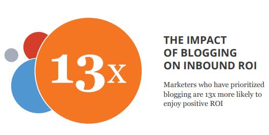 Маркетологи, уделяющие первоочередное внимание блогам, в 13 раз чаще добиваются увеличения ROI.
