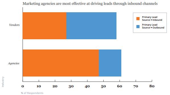 Маркетинговые агентства проявляют наибольшую эффективность в привлечении лидов через входящие каналы