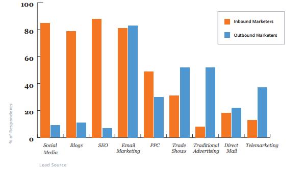 Какие источники лидов стали более важными по прошествии 6 месяцев после запуска входящей программы для маркетологов, применяющих входящие практики