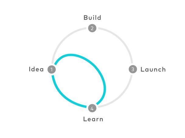 Узнайте о значимой обратной связи с клиентами, не создавая и не запуская продукт. Схема: (1) идея, (2) разработка, (3) запуск, (4) изучение