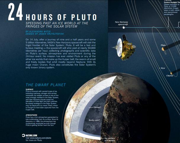 «Сутки с Плутоном» являлась графическим представлением совершенного космическим кораблем пролета
