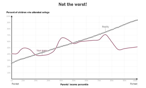 Не самый худший результат! Вертикальная ось — процент детей, поступивших в колледж. Горизонтальная ось — перцентиль родительского дохода