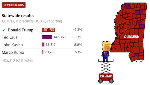 Результаты выборов в реальном времени