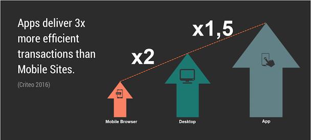 Приложения характеризуются в 3 раза более эффективными операциями по сравнению с мобильными сайтами. Схема слева направо: мобильный браузер, десктопный компьютер, приложение