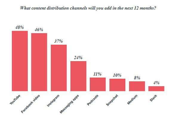Какие каналы дистрибуции контента вы планируете добавить в течение следующих 12 месяцев? YouTube, Facebook Video, Instagram, мессенджеры, подкасты, Snapchat, Medium, Slack