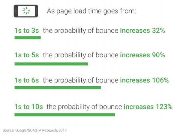 Зависимость показателя отказов от времени загрузки страницы